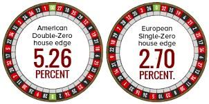Knowing the difference between the American and European roulette is very important