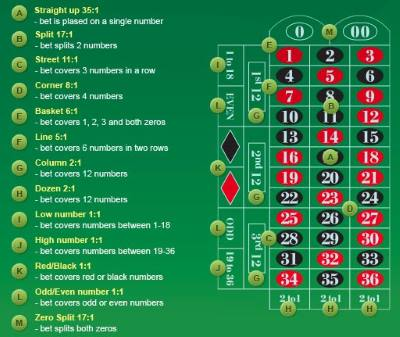 You should look for casinos with the highest payout percentages